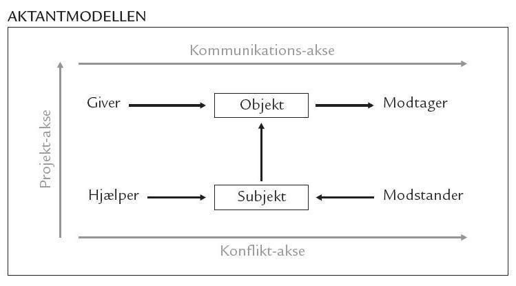 okes danskis blog: Aktantmodellen