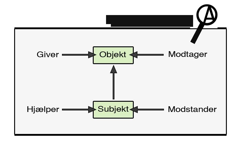aktantmodellen forklaring