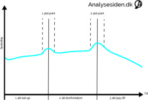 Plot point model