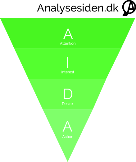 64ba0e864bd AIDA model | Analysesiden